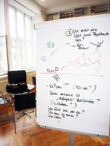 Zielklärung ist ein wichtiger Baustein guter Projektführung. Daran wird im Basistraining gearbeitet.