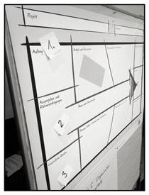 Sehr visuell: der Canvas macht den Projektstart leichter.