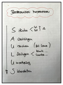 Besprechungen durch einfache Hilfsmittel gut moderieren. Zum Beispiel mit dem SAULUS-Prinzip.