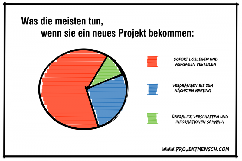 Drei Minuten für bessere Projekte: Der Projektstart – Projektmensch.