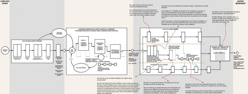 Das Prinzip-Projektmensch zur Etablierung von Projektmanagement-Standards. Die sparen Aufwand.