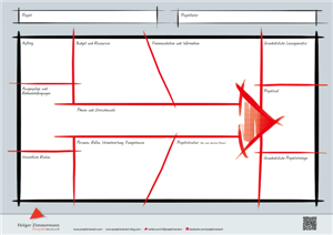 Visueller Einstieg ins Projekt, dynamisch moderiert: so wird aus einem mäandernden Gespräch die erste Struktur. Methodenunabhängig.