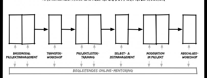 Ein Weiterbildungsprogramm für Projektleiter, das speziell auf die Förderung junger Talente ausgelegt ist.